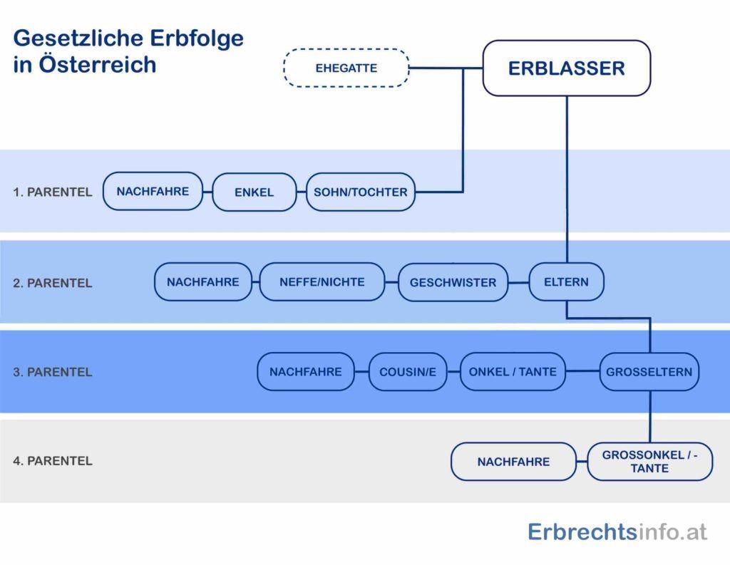 Übersichtgrafik Gesetzliche Erbfolge in Österreich