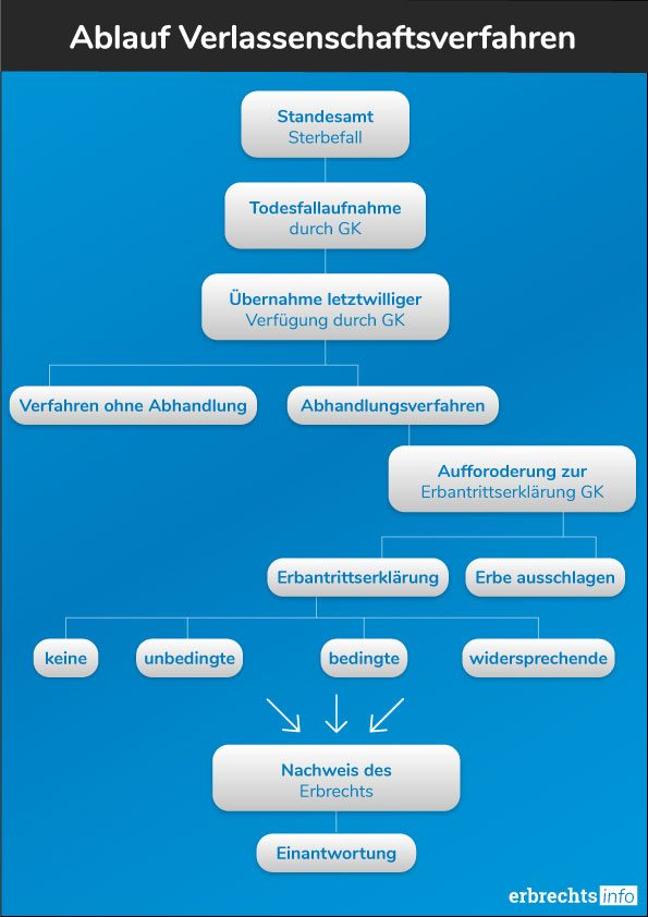 Ablauf Verlassenschaftsverfahren Grafik erbrechtsinfo.at