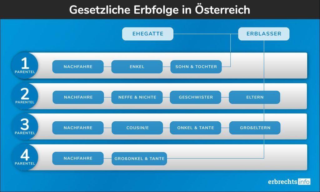 Grafik Gesetzliche Erbfolge Oesterreich